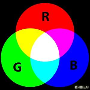 RGB krāsas